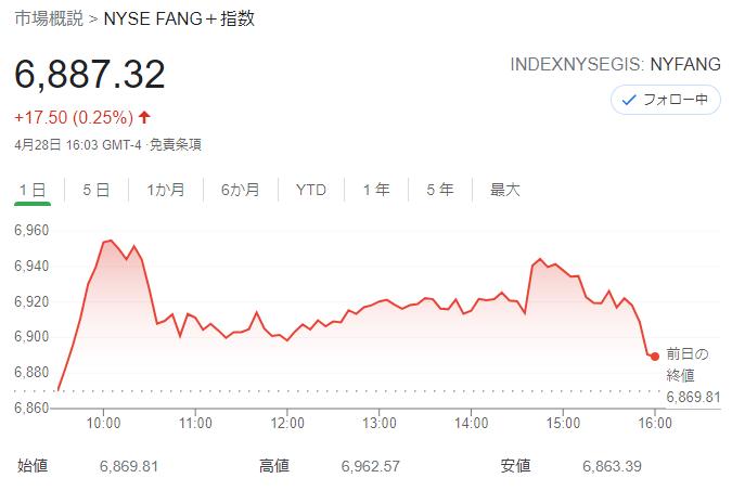 FANG+index 2021年4月28日