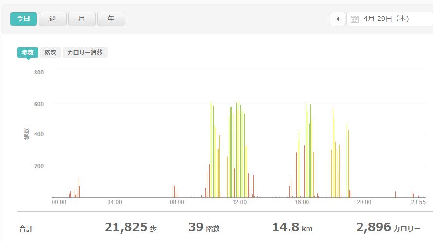 fitbitログより 運動データ2021年4月29日