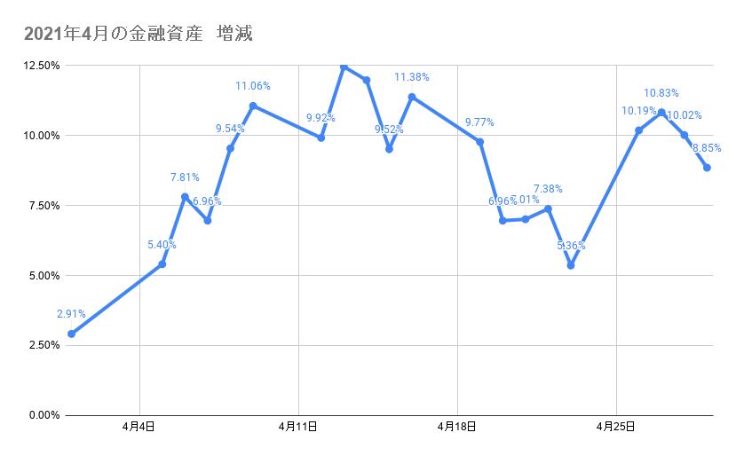 4月のポートフォリオ資産額の推移2021年4月29日