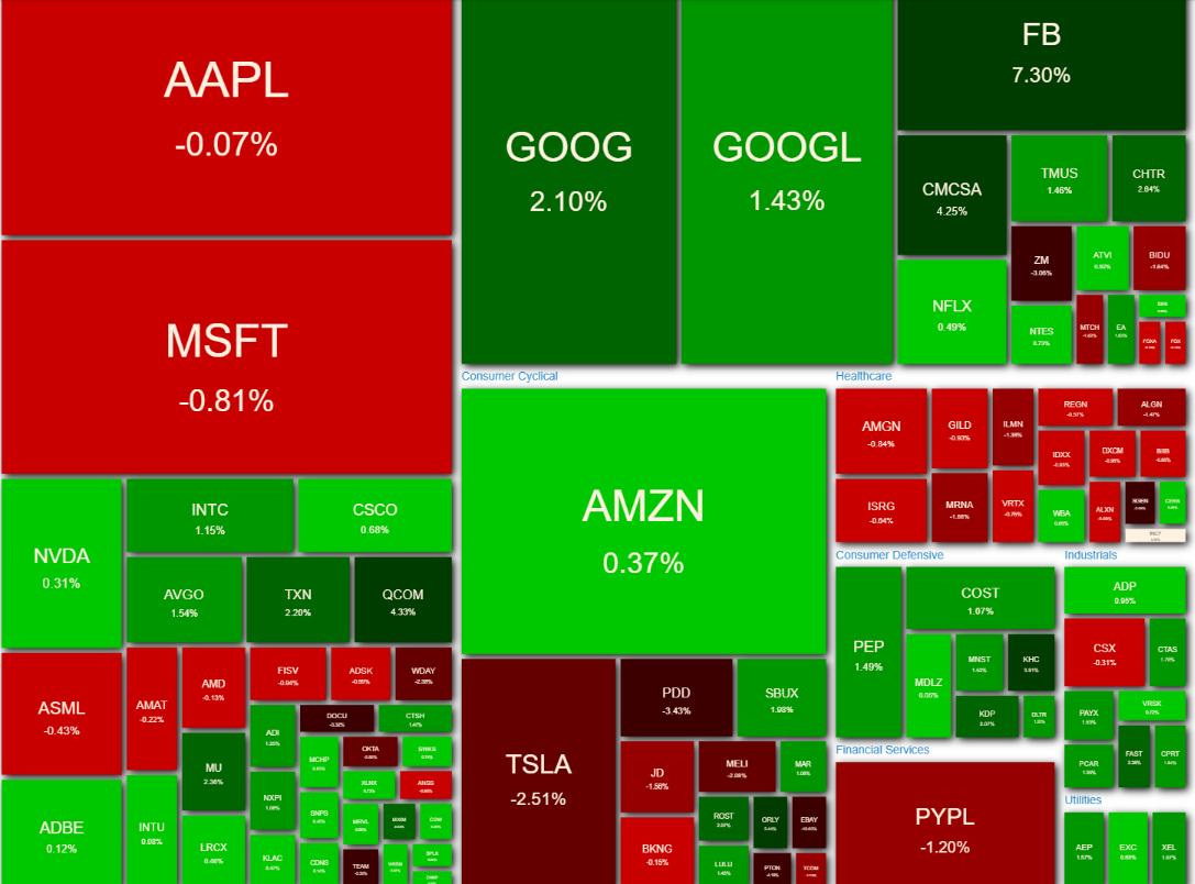 NASDAQ100 ヒートマップ 2021年4月29日