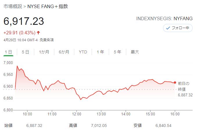FANG+index 2021年4月29日
