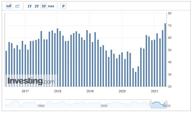 2021年04月30日 シカゴ製造業景況指数