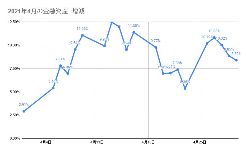 4月のポートフォリオ資産額の推移2021年4月30日