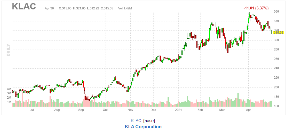 KLA【KLAC】2021年4月30日