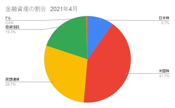 日本株と米国株(仮想通貨)の割合4月