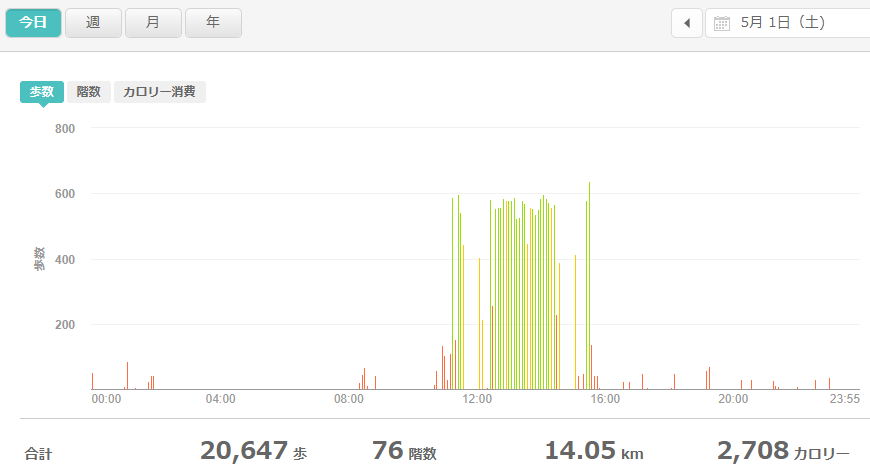 fitbitログより 運動データ2021年5月1日