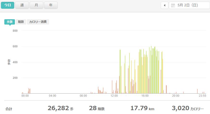fitbitログより 運動データ2021年5月2日