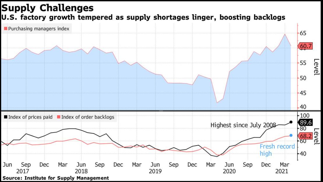 米ISM製造業景況指数が低下、供給網問題や部材不足で (訂正) - Bloomberg