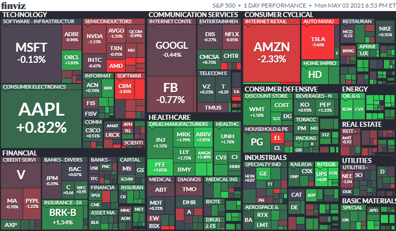 S&P500ヒートマップ2021年5月3日