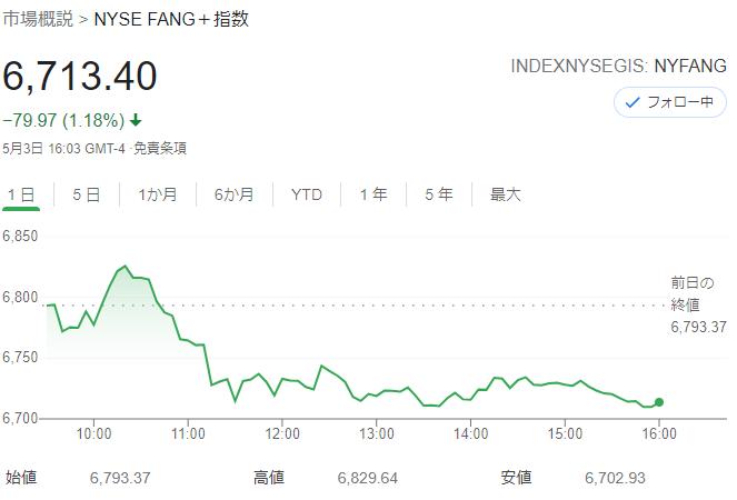 FANG+index 2021年5月3日