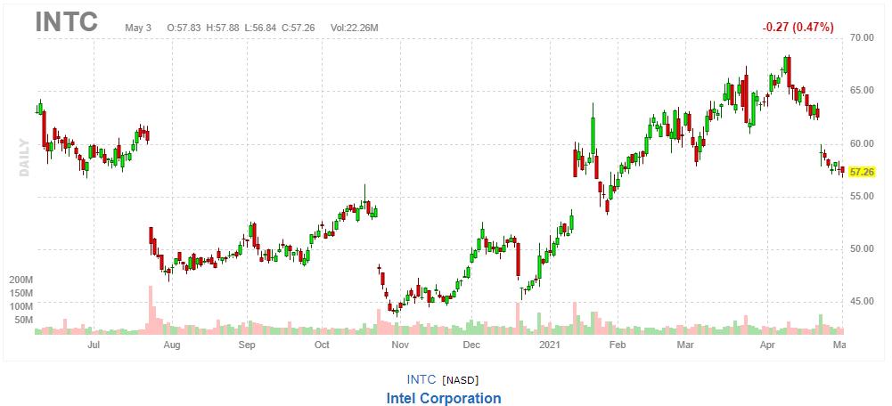 インテル【INTC】2021年5月3日