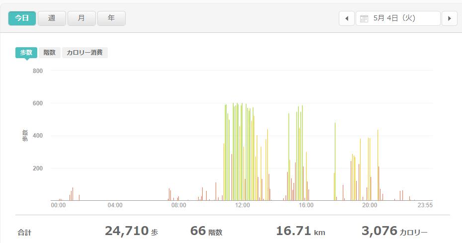 fitbitログより 運動データ2021年5月4日