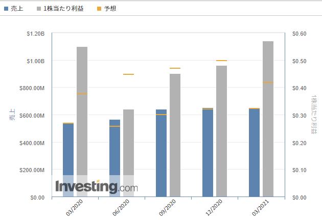 マッチ・グループ【MTCH】@Investing.com