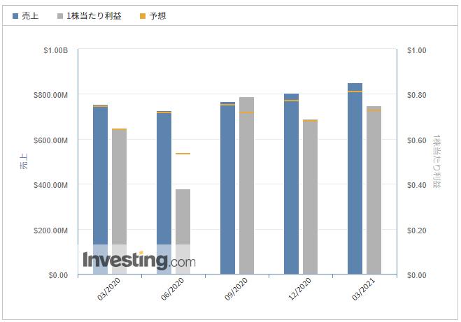ザイリンクス【XLNX】@Investing.com