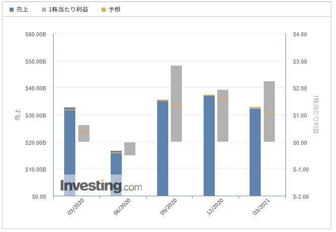 ゼネラルモーターズ【GM】@Investing.com