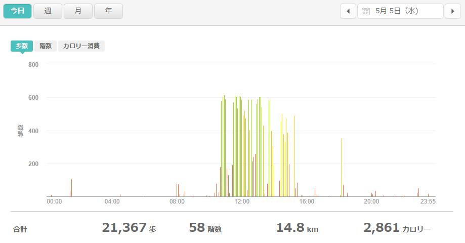 fitbitログより 運動データ2021年5月5日