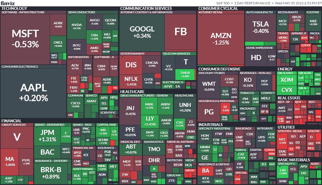 S&P500ヒートマップ2021年5月5日