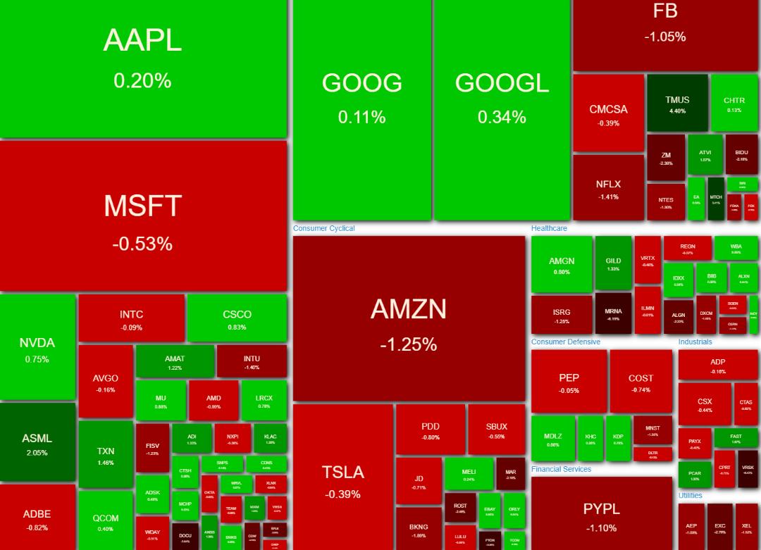 NASDAQ100 ヒートマップ 2021年5月5日