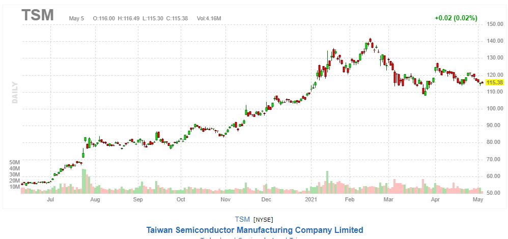 台湾セミコンダクター【TSM】2021年5月5日