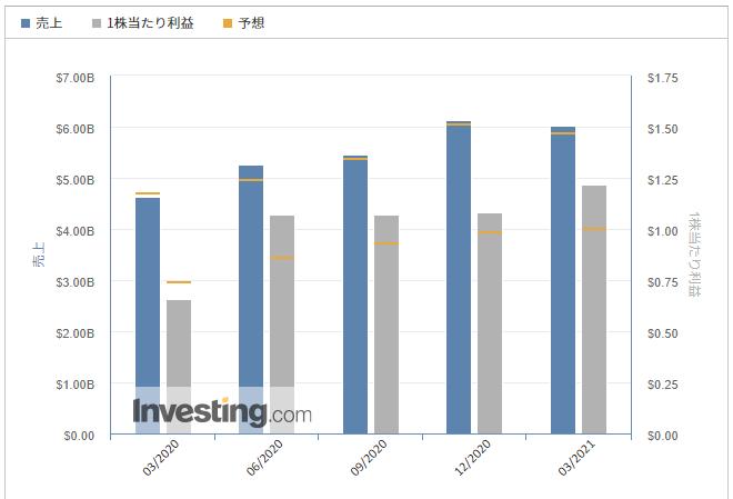 ペイパル(PayPal)【PYPL】@Investing.com