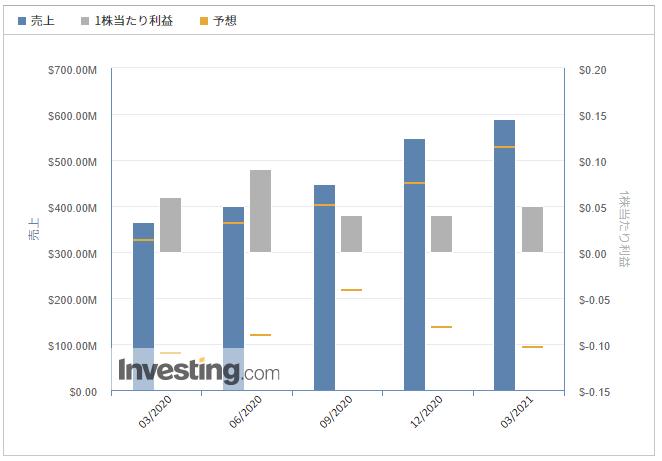 トゥイリオ【TWLO】@Investing.com