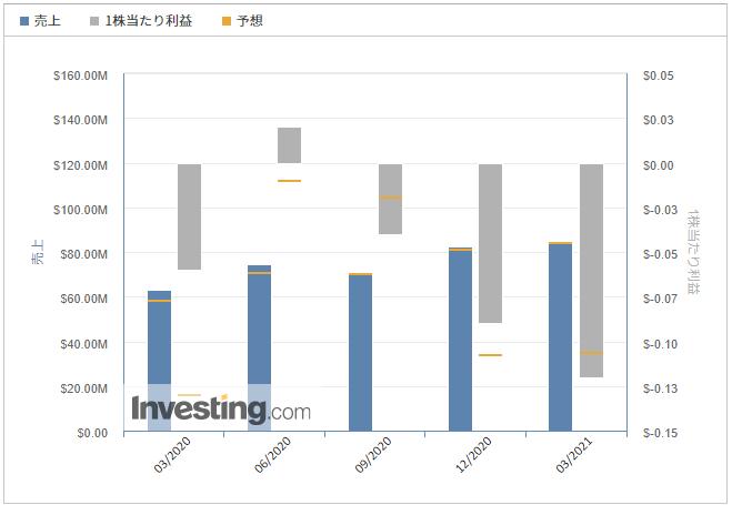 ファストリー【FSLY】@Investing.com