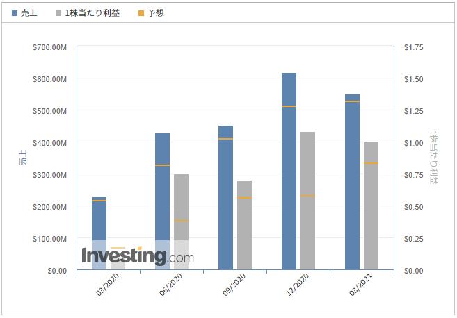 エッツィー【ETSY】@Investing.com