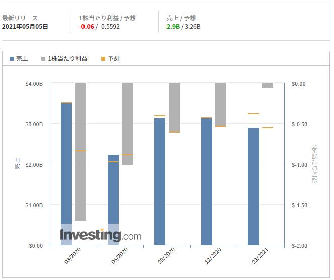 ウーバー・テクノロジーズ【UBER】@Investing.com