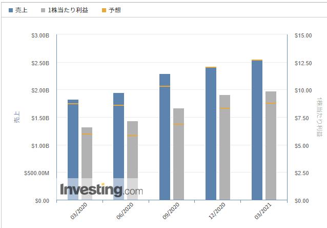 リジェネロン・ファーマシューティカルズ【REGN】@Investing.com