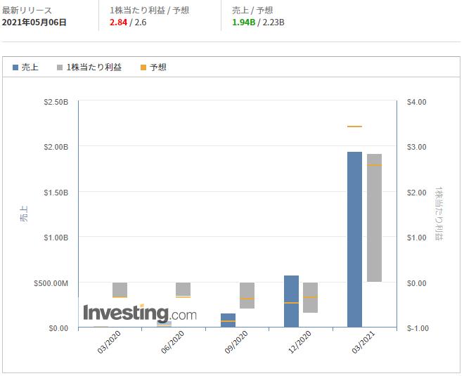 モデルナ【MRNA】@Investing.com
