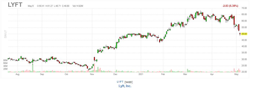 リフト【LYFT】2021年5月6日