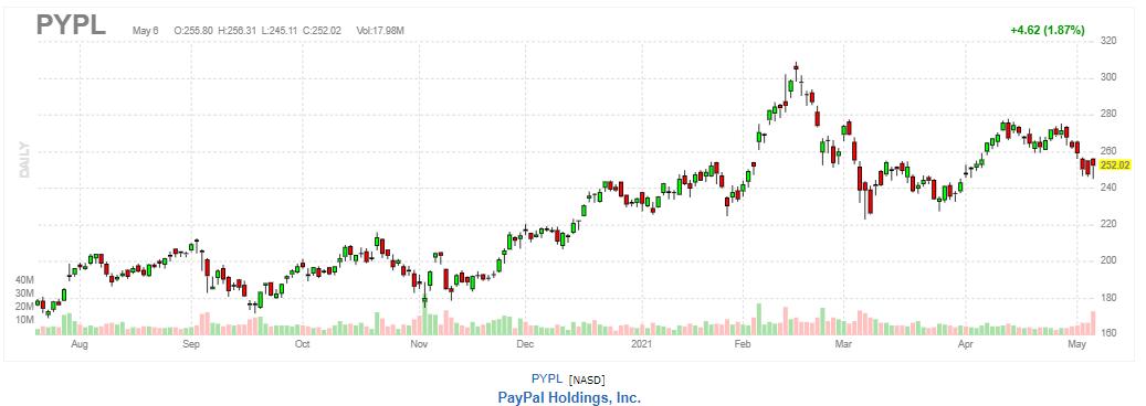 ペイパル(PayPal)【PYPL】2021年5月6日