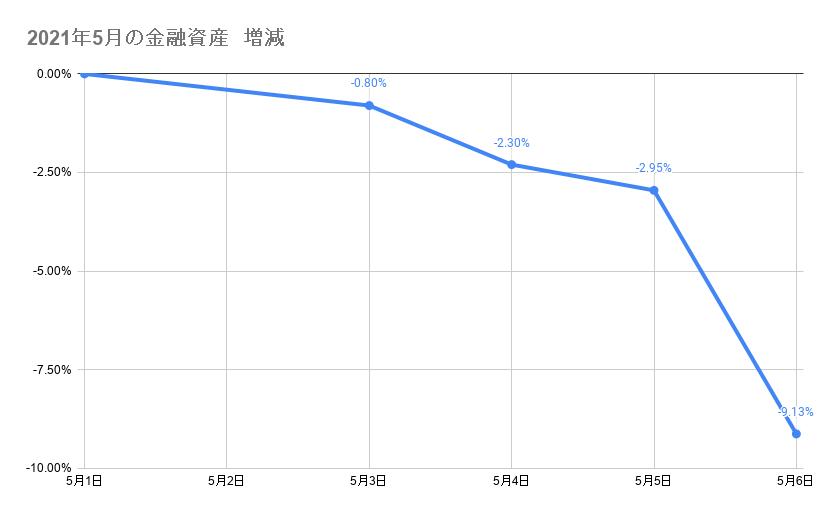 5月のポートフォリオ資産額の推移2021年5月6日