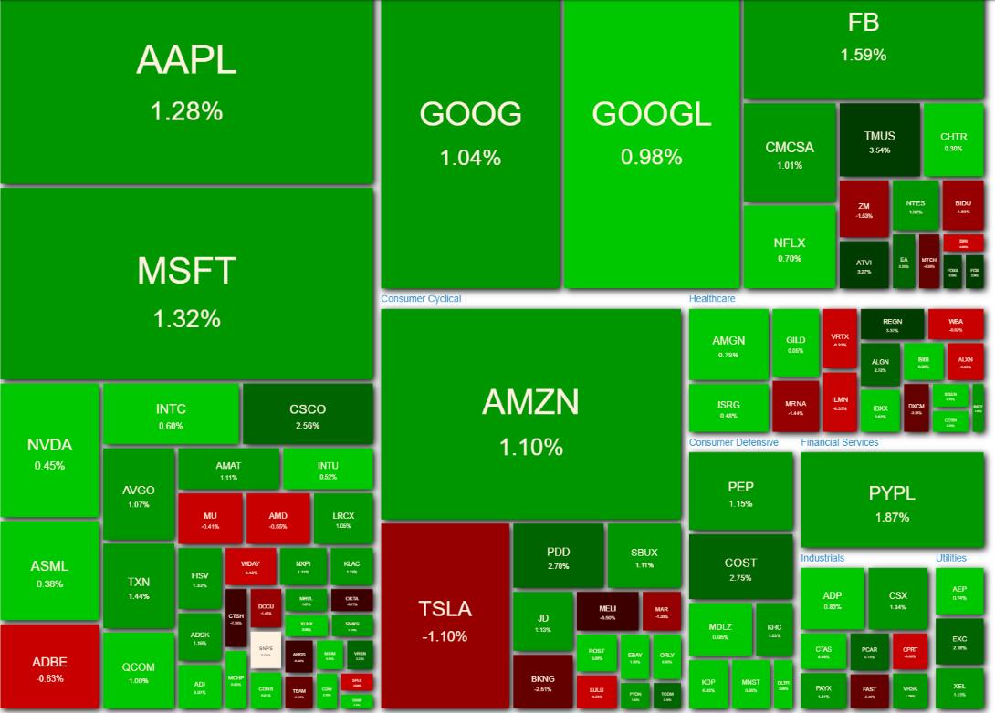 NASDAQ100 ヒートマップ2021年5月6日