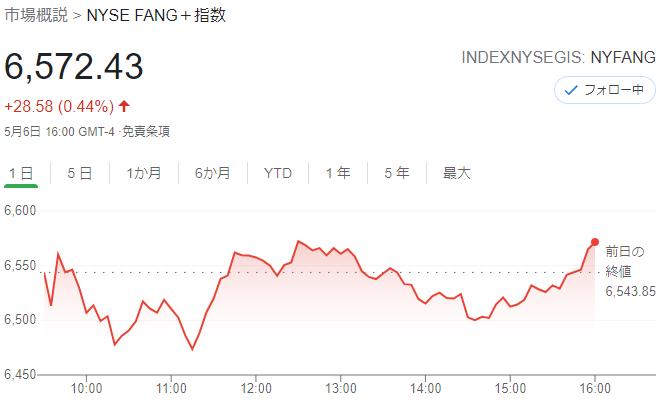 FANG+index 2021年5月6日