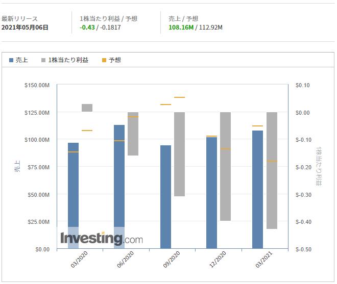 ビヨンドミート【BYND】@Investing.com