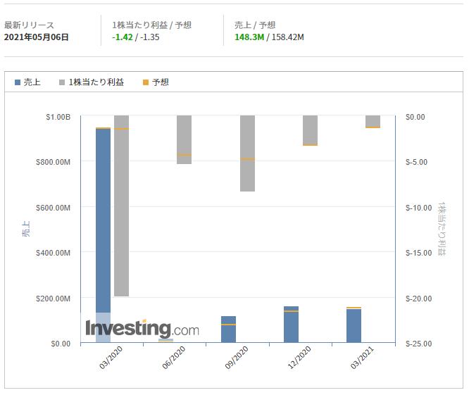 AMCエンターテインメント【AMC】@Investing.com