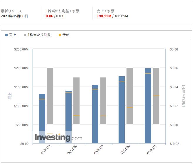 データドッグ【DDOG】@Investing.com