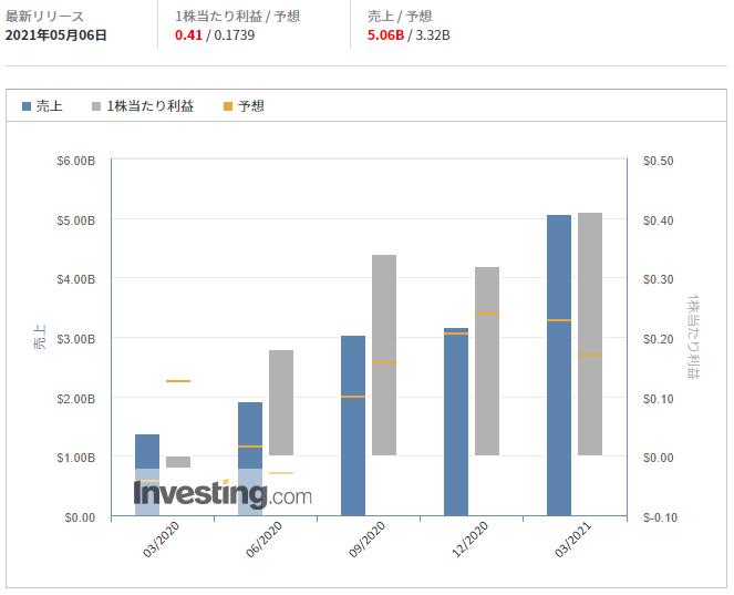 スクエア【SQ】@Investing.com