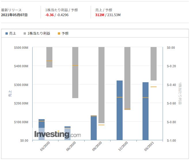 ドラフトキングス【DKNG】@Investing.com