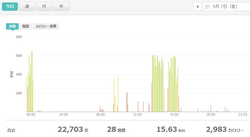 fitbitログより 運動データ2021年5月7日