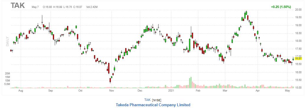 武田薬品工業(ADR)【TAK】2021年5月7日