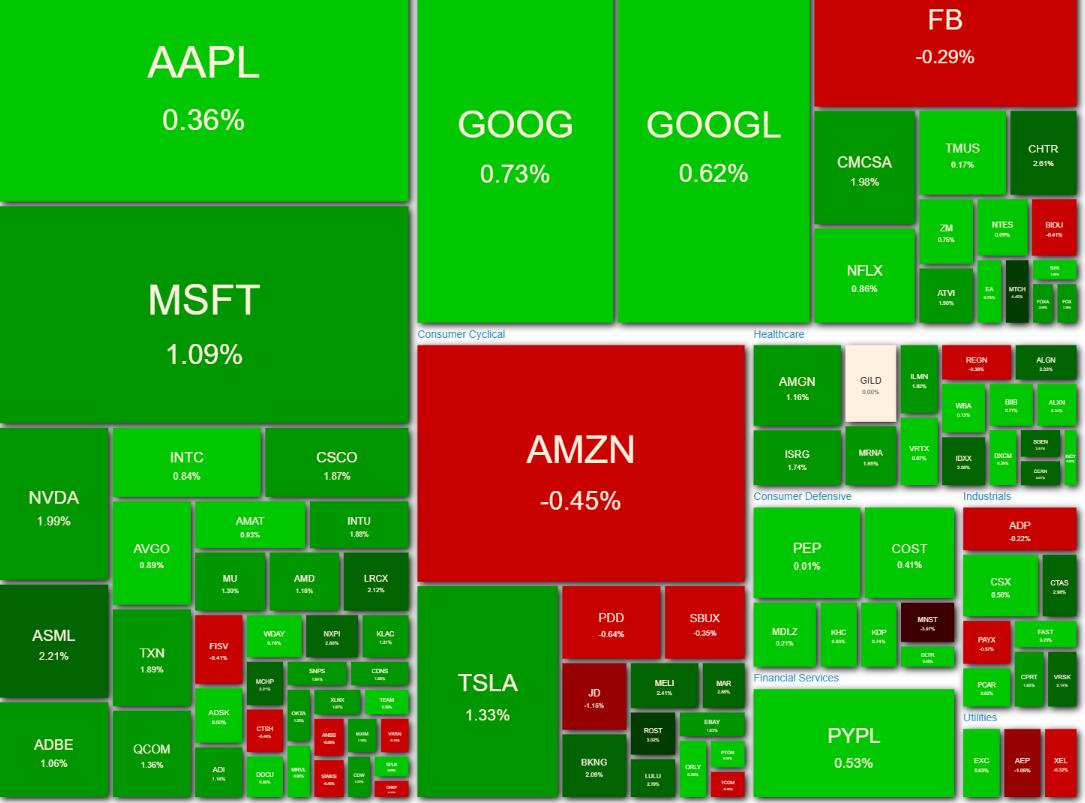 NASDAQ100 ヒートマップ2021年5月7日