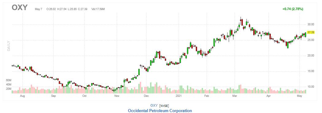 オキシデンタル・ペトロリウム【OXY】2021年5月7日