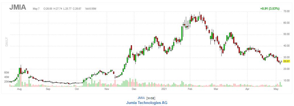 ジュミア・テクノロジーズ【JMIA】2021年5月7日