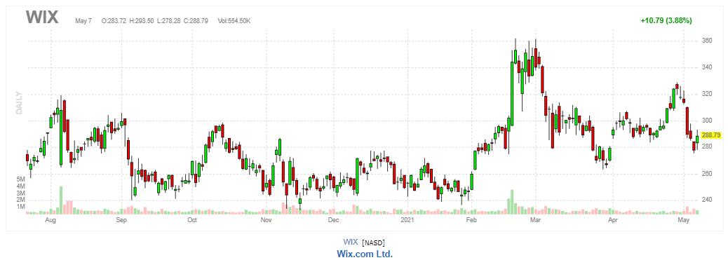 ウィックス(WiX.com)【WIX】2021年5月7日