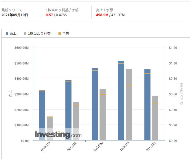 ウェイボー(新浪微博)【WB】決算2021年5月10日@Investing.com