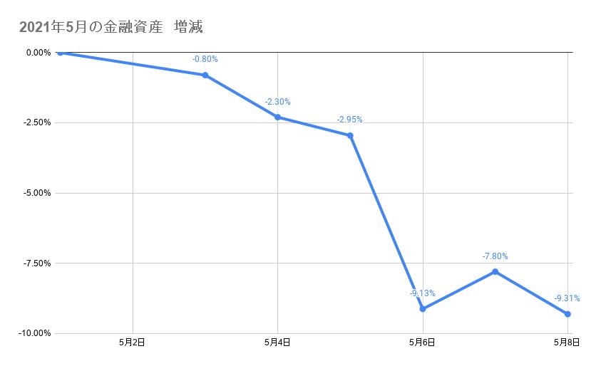 5月のポートフォリオ資産額の推移2021年5月10日