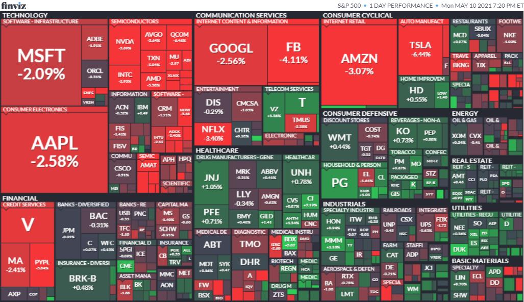 S&P500ヒートマップ2021年5月10日