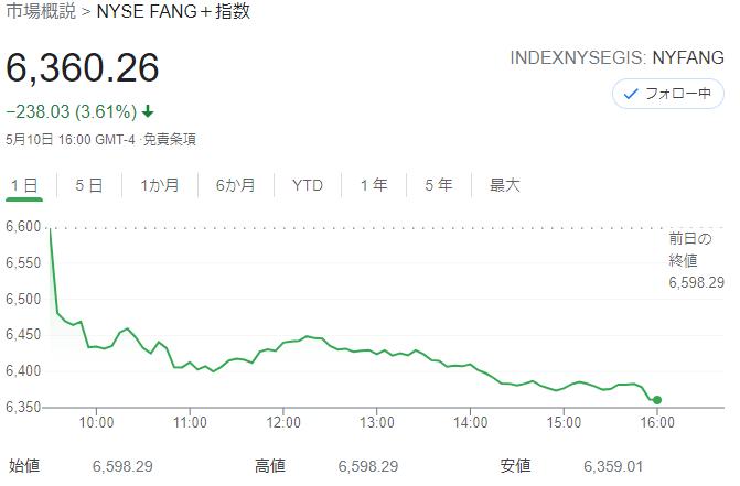 FANG+index2021年5月10日